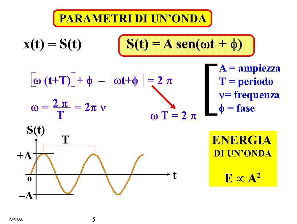 [ x(t) = S(t) S(t) = A sen(wt + f) ENERGIA E  A2 PARAMETRI DI UN'ONDA
